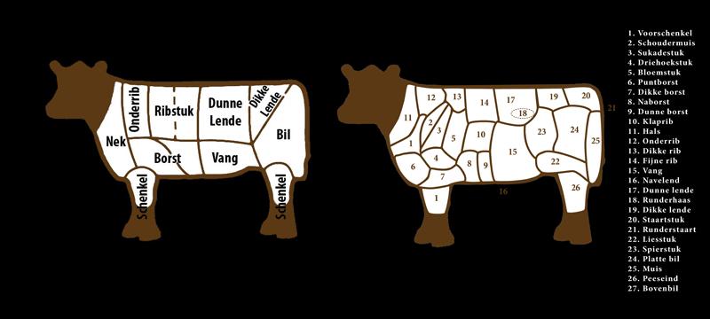 Rundvlees onderdelen aan de koe